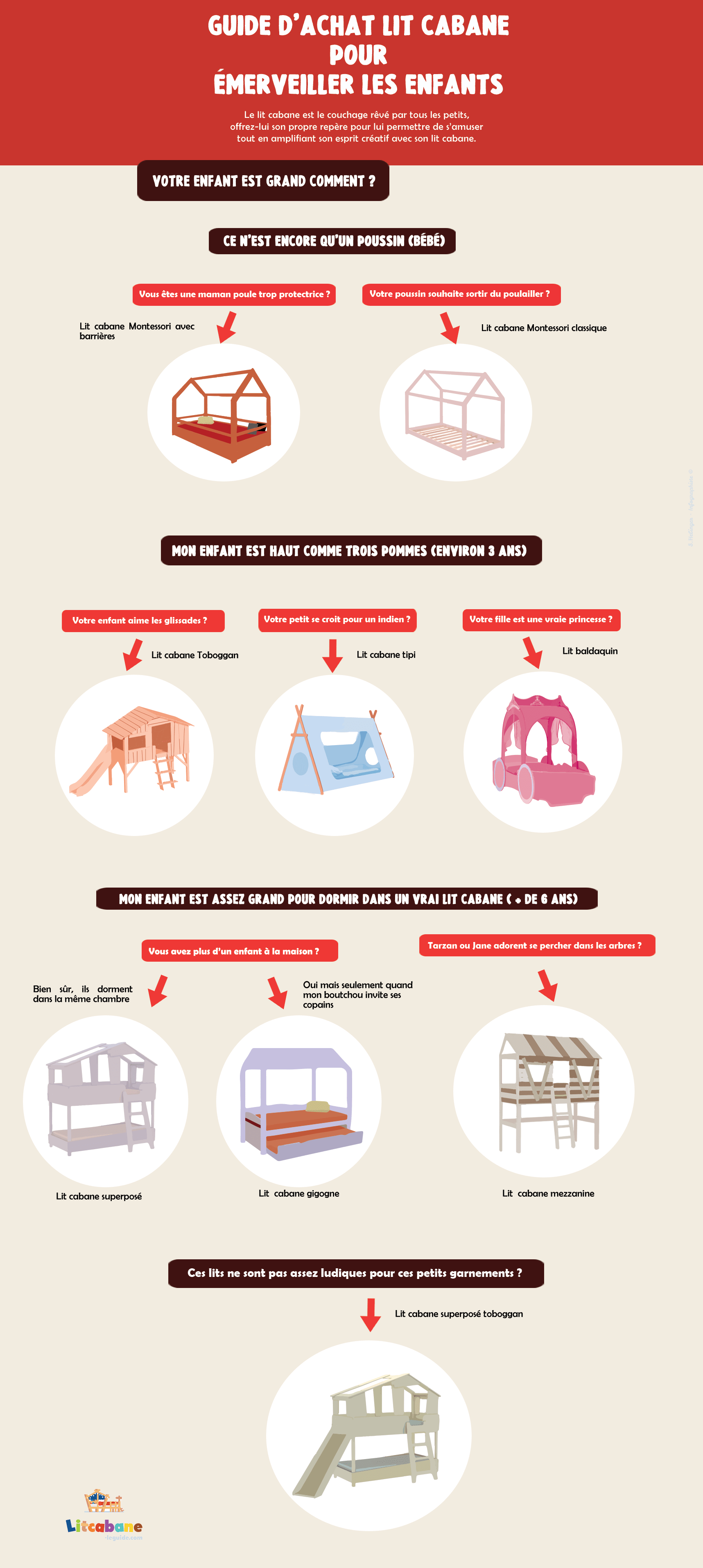 infographie sur les lits cabane pour enfant